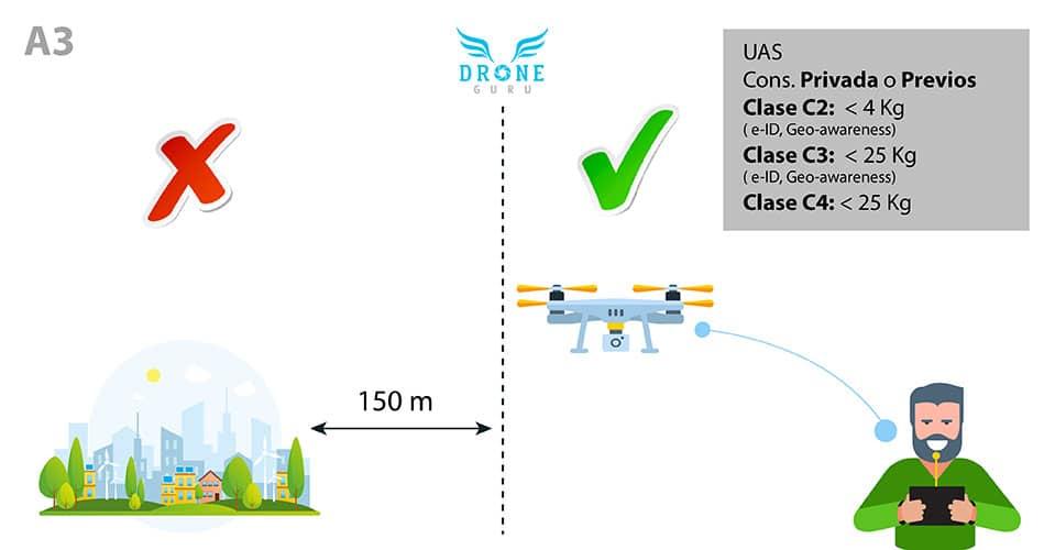 Normativa-europea-Volar-drones-150m ciudades-Clase A3