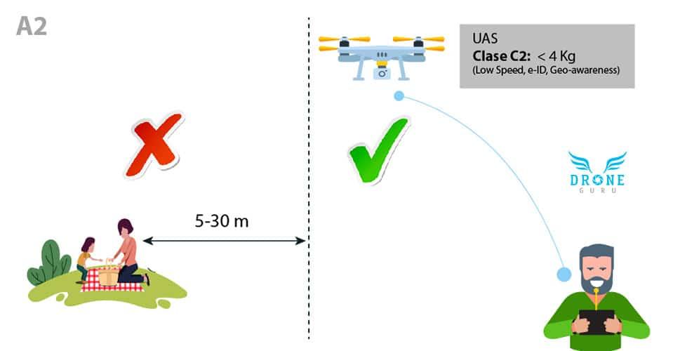 Normativa-europea-Volar-drones-alrededor-Personas-30 m-Clase A2