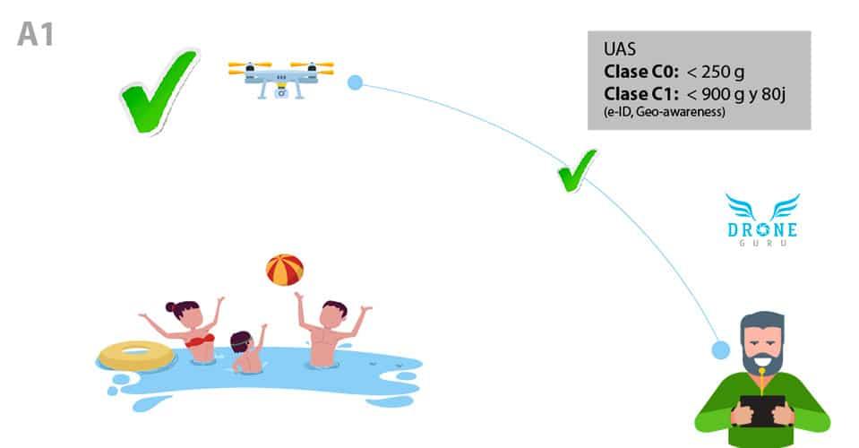 Normativa-europea-Volar-drones-sobre-Personas A1