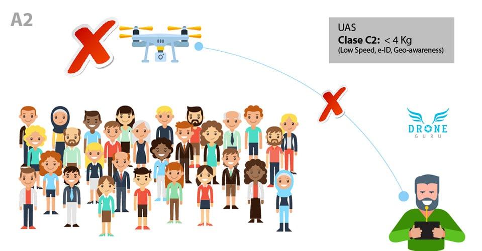 Normativa-europea-Volar-drones-sobre-Personas-Clase A2