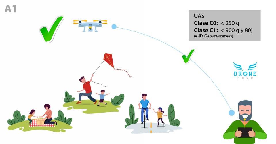 Normativa-europea-Volar-drones-sobre-Personas-Dispersas-Clase A1