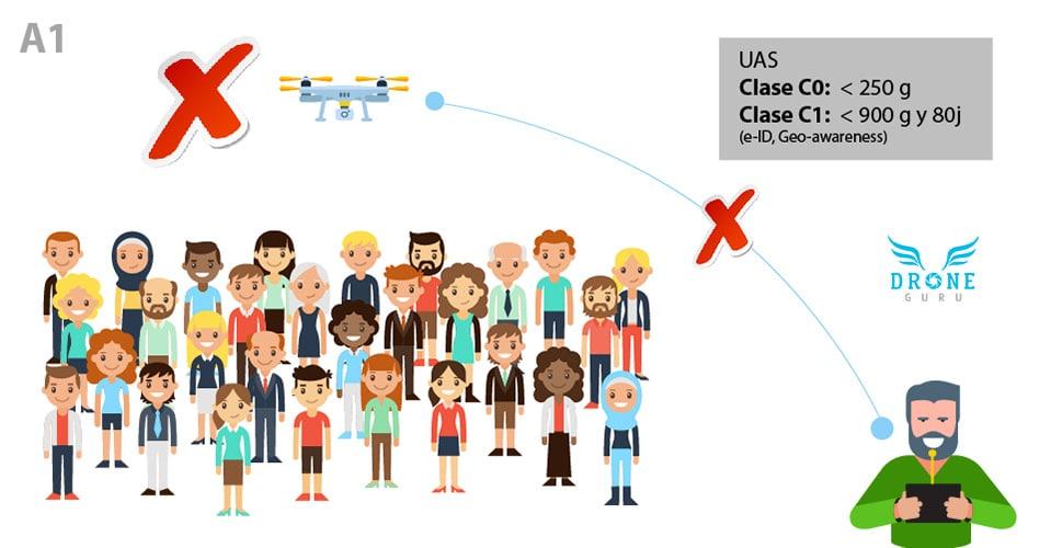 Normativa-europea-Volar-drones-sobre-multitud-personas-A1