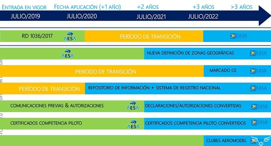 Normativa-europea-sobre-drones-calendario-implantacion