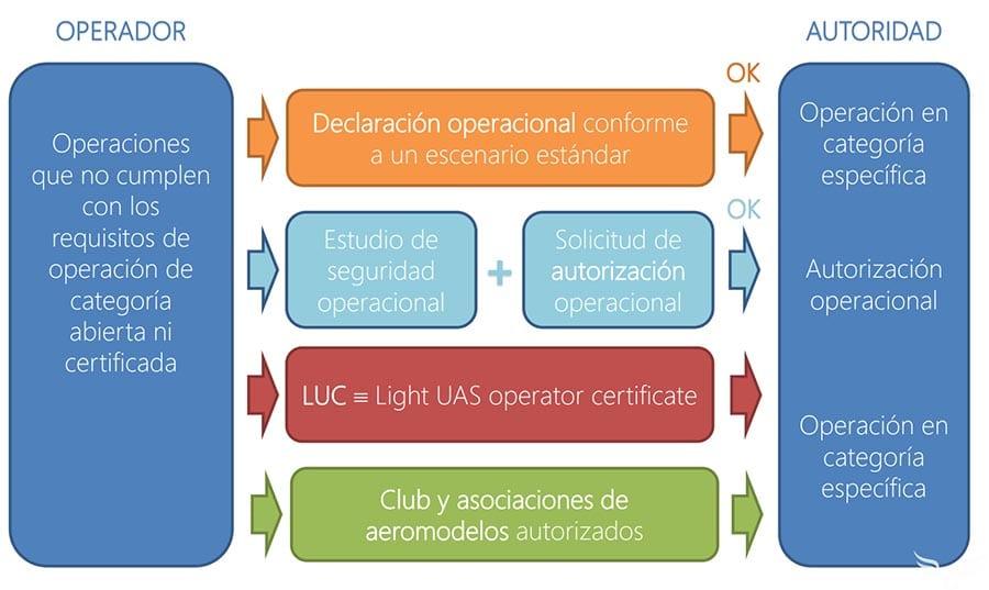 Normativa-europea-sobre-drones-clase-especifica