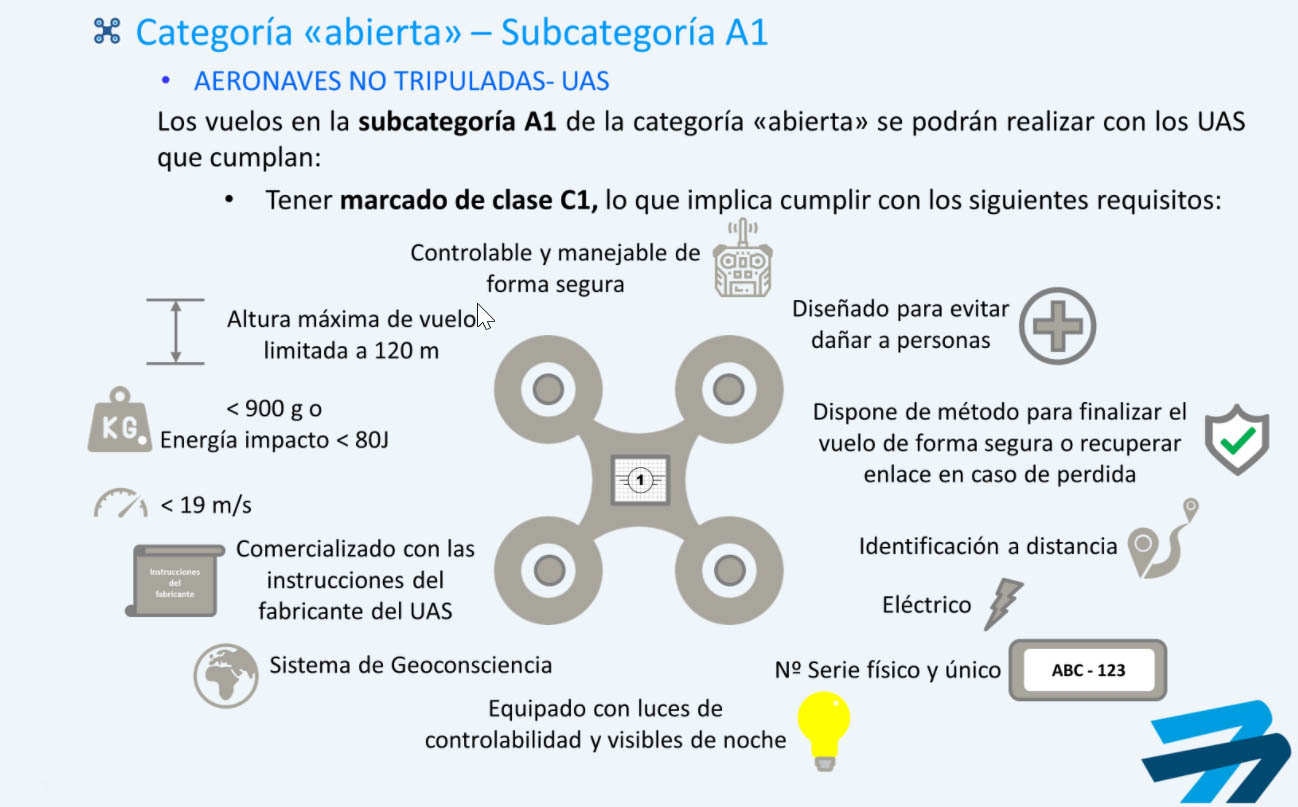 Subcategoria A1 C1