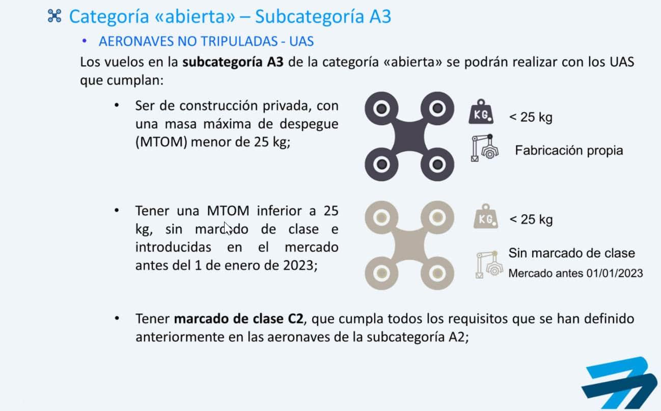 Subcategoria A3