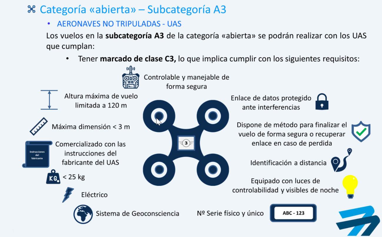 Subcategoria A3 C3