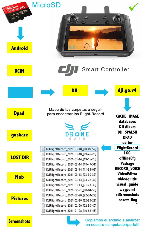 DroneGURU - BlackBox DJI