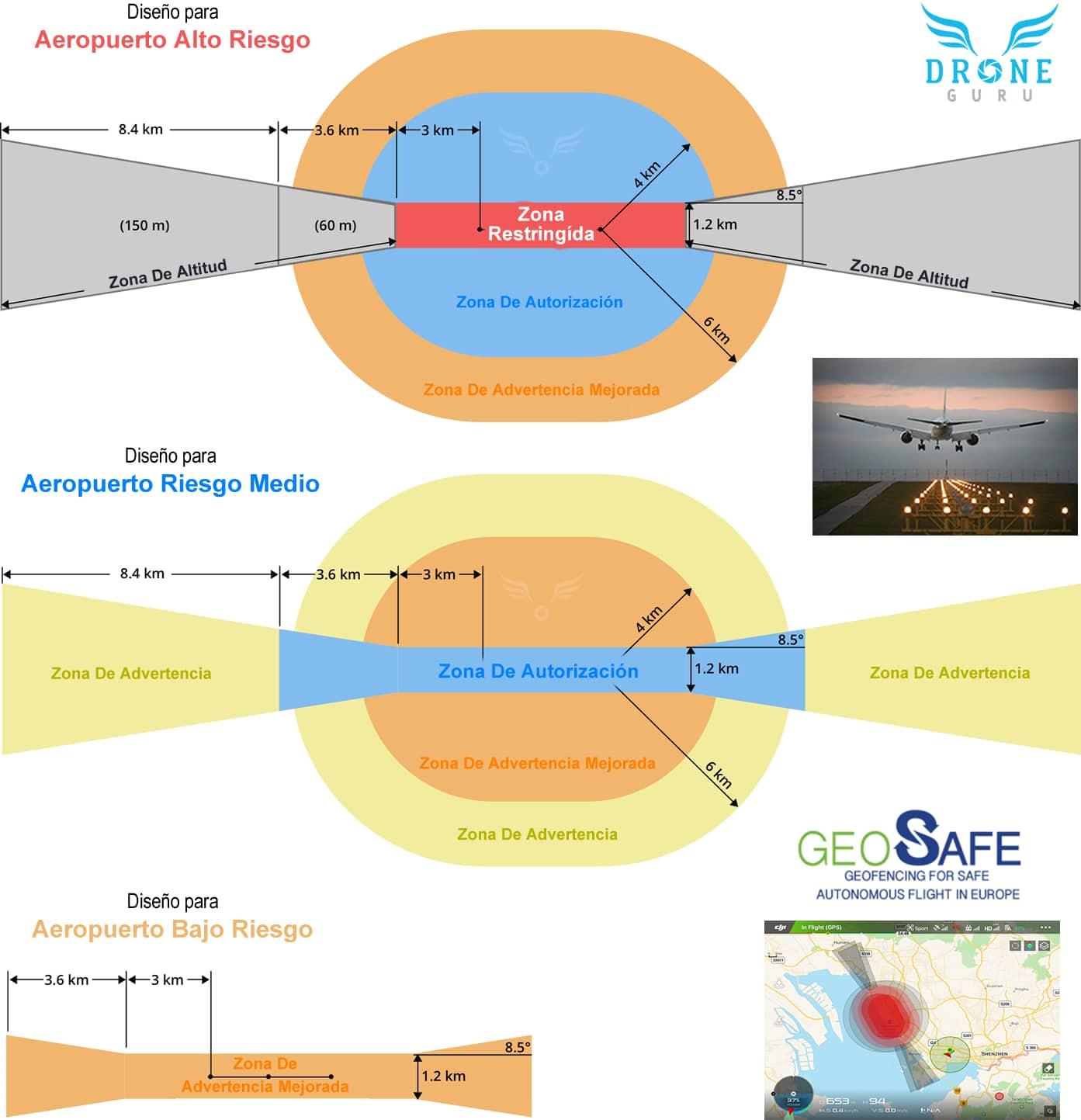 Drone GURU - Diseño pistas GEO/NFZ